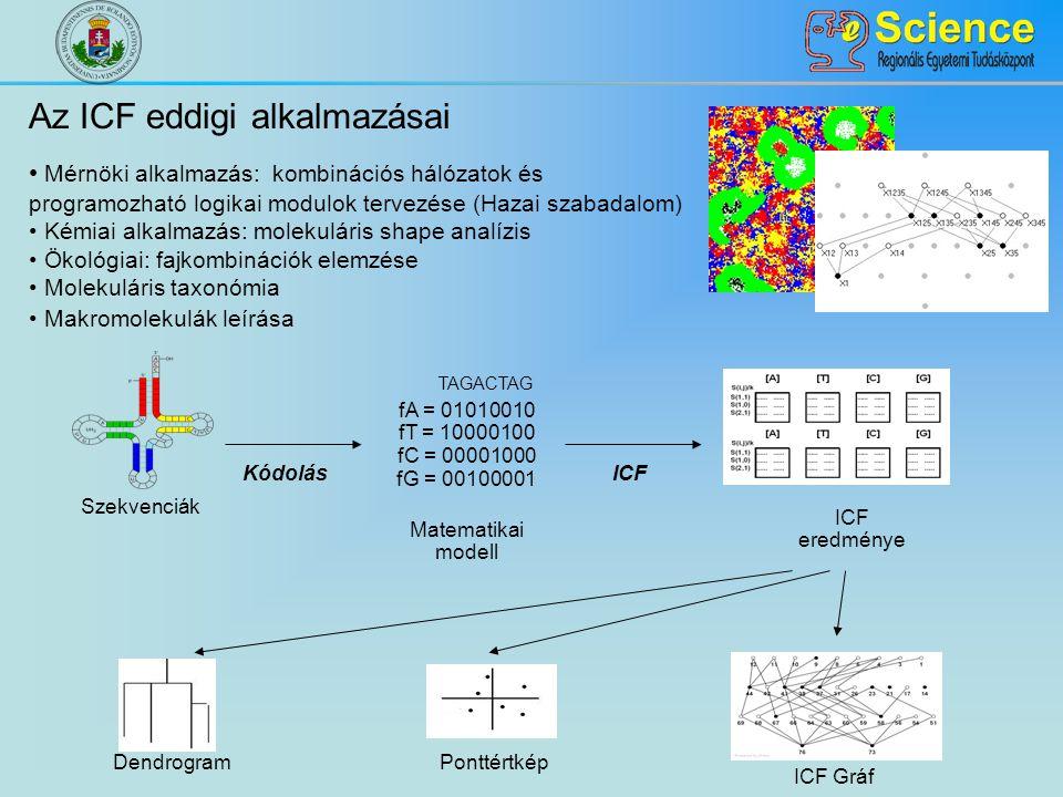 Az ICF eddigi alkalmazásai Mérnöki alkalmazás: kombinációs hálózatok és programozható logikai modulok tervezése (Hazai szabadalom) Kémiai alkalmazás: molekuláris shape analízis Ökológiai: fajkombinációk elemzése Molekuláris taxonómia Makromolekulák leírása Ponttértkép Matematikai modell fA = 01010010 fT = 10000100 fC = 00001000 fG = 00100001 KódolásICF eredménye Dendrogram ICF Gráf TAGACTAG Szekvenciák
