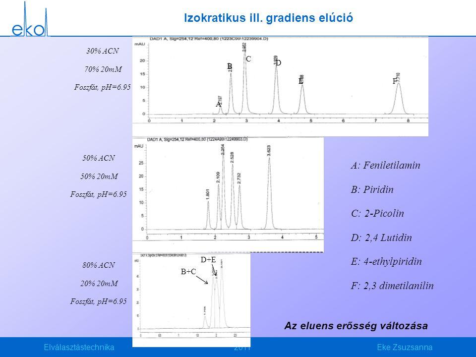 Elválasztástechnika2011Eke Zsuzsanna A F A F A B C D E F B+C D+E 30% ACN 70% 20mM Foszfát, pH=6.95 50% ACN 50% 20mM Foszfát, pH=6.95 80% ACN 20% 20mM