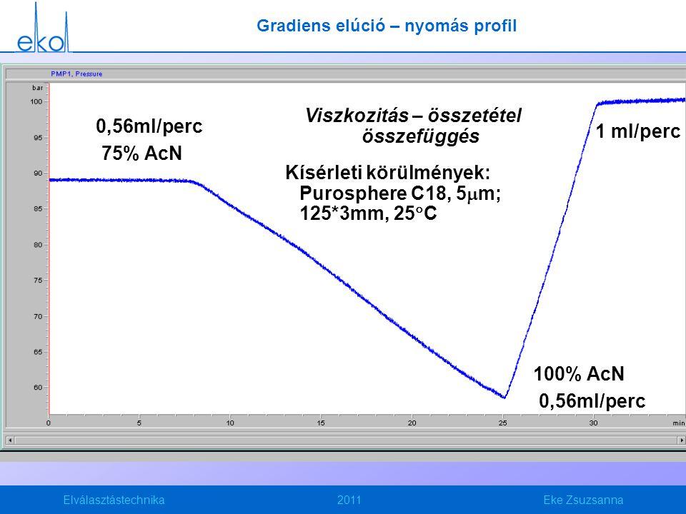 Elválasztástechnika2011Eke Zsuzsanna Viszkozitás – összetétel összefüggés Kísérleti körülmények: Purosphere C18, 5  m; 125*3mm, 25  C 75% AcN 100% A