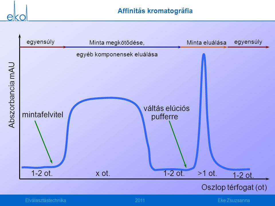 Elválasztástechnika2011Eke Zsuzsanna mintafelvitel Abszorbancia mAU Oszlop térfogat (ot) váltás elúciós pufferre 1-2 ot.x ot.1-2 ot.>1 ot. 1-2 ot. egy