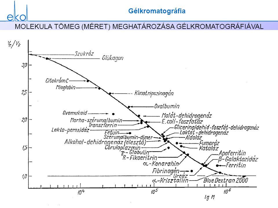 Elválasztástechnika2011Eke Zsuzsanna MOLEKULA TÖMEG (MÉRET) MEGHATÁROZÁSA GÉLKROMATOGRÁFIÁVAL Gélkromatográfia