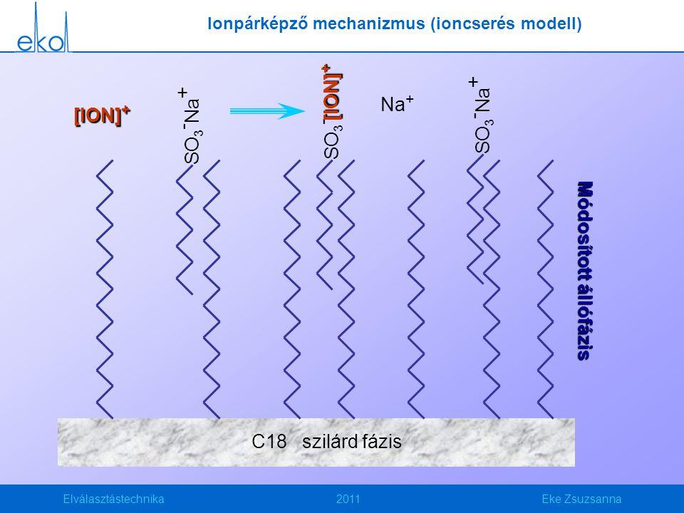 Elválasztástechnika2011Eke Zsuzsanna C18 szilárd fázis [ION] + SO 3 - Na + SO3-SO3- [ION] + SO 3 - Na + Na + Módosított állófázis Ionpárképző mechaniz