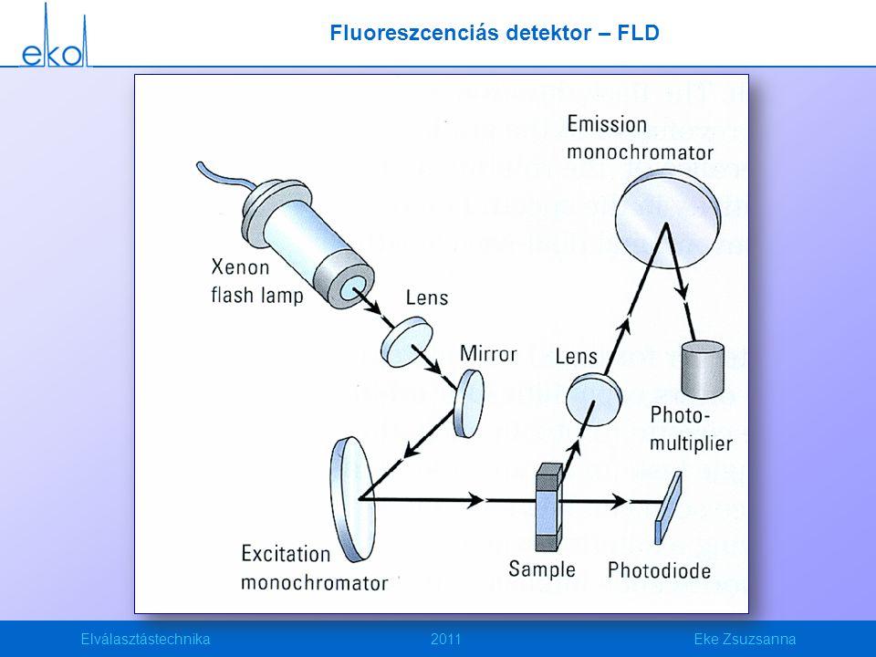 Elválasztástechnika2011Eke Zsuzsanna Fluoreszcenciás detektor – FLD