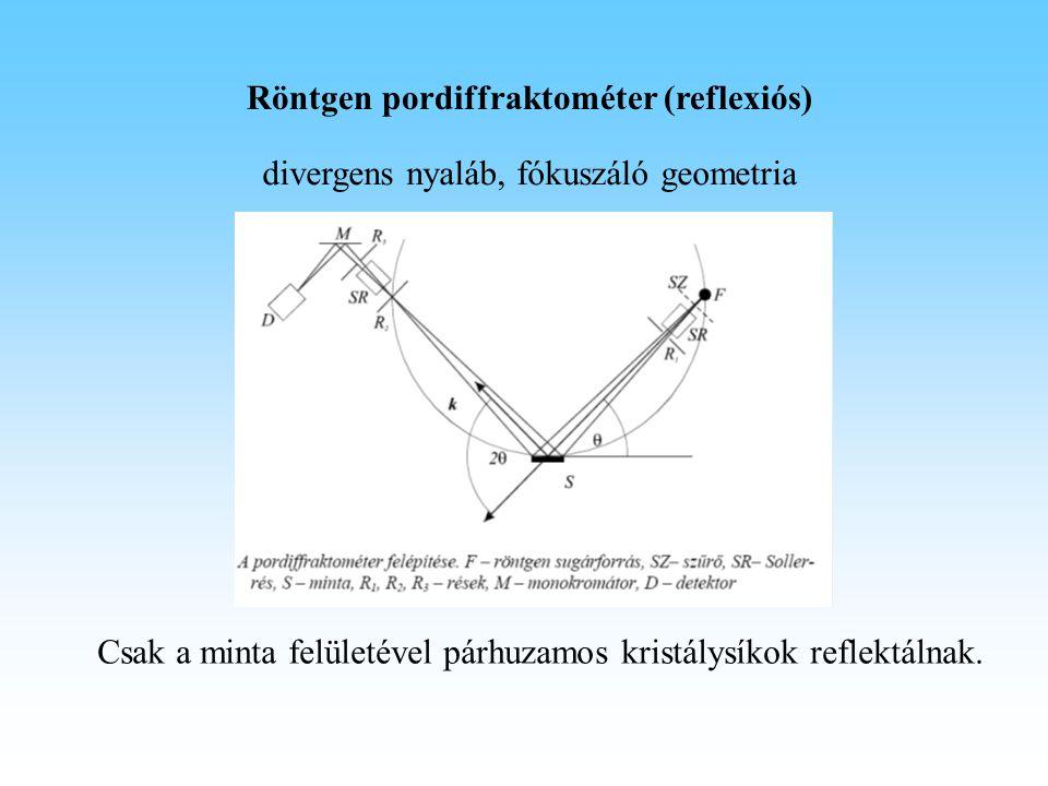 Röntgen pordiffraktométer (reflexiós) Csak a minta felületével párhuzamos kristálysíkok reflektálnak. divergens nyaláb, fókuszáló geometria