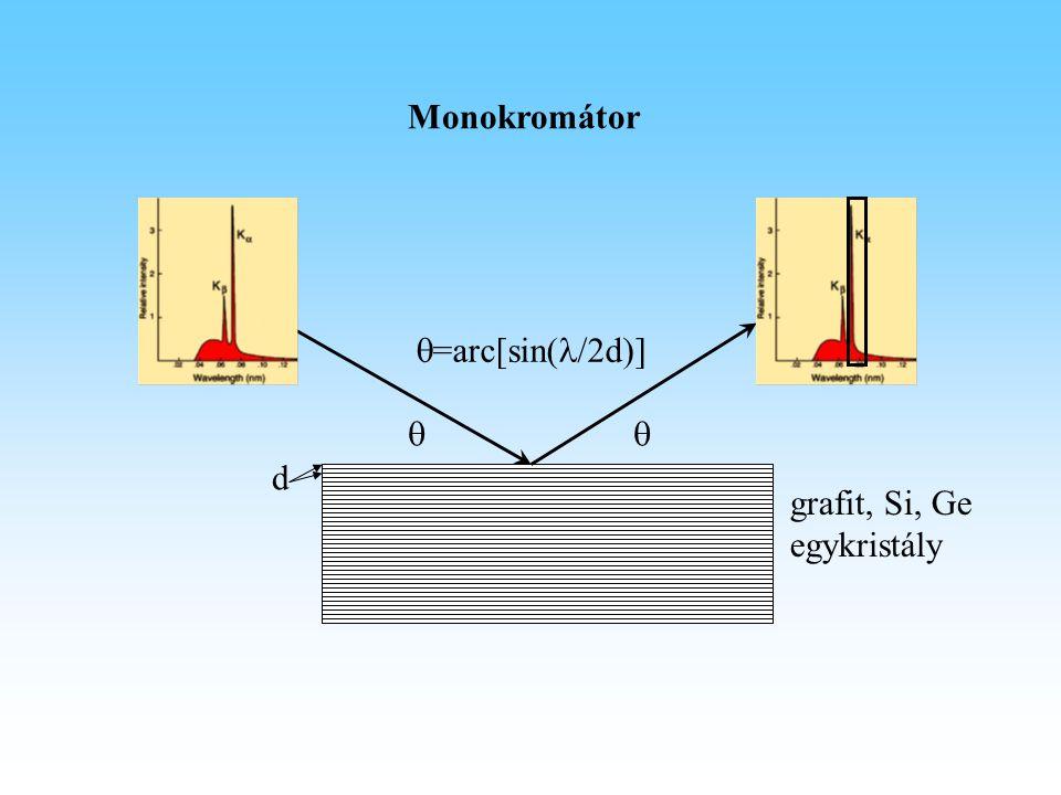 Monokromátor grafit, Si, Ge egykristály  d  =arc[sin( /2d)]