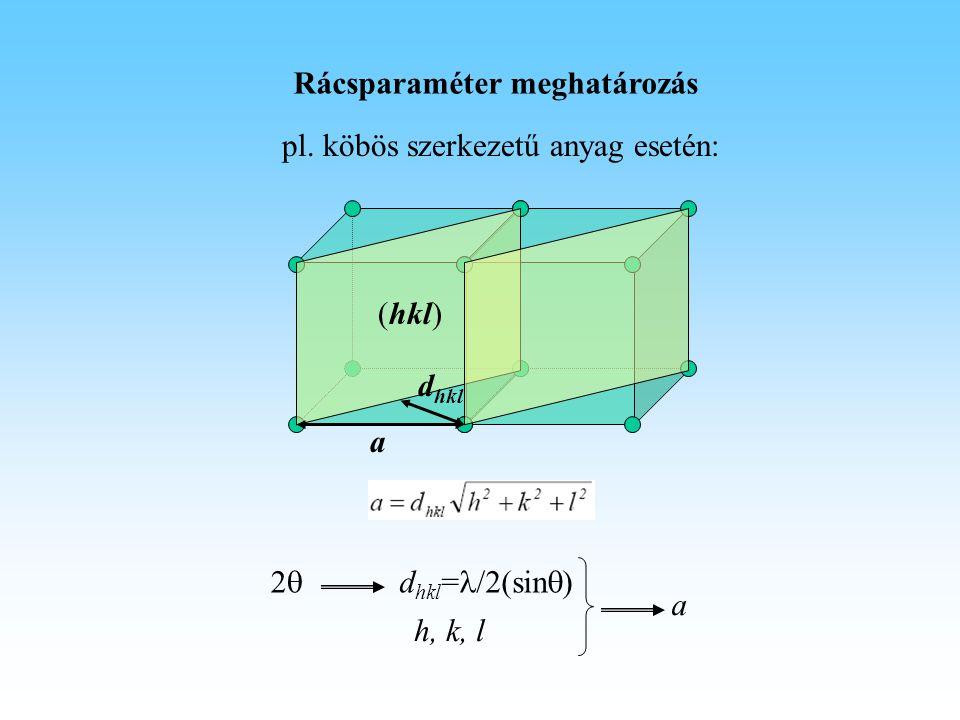 Rácsparaméter meghatározás pl. köbös szerkezetű anyag esetén: d hkl a (hkl) d hkl = /2(sin  )22 h, k, l a