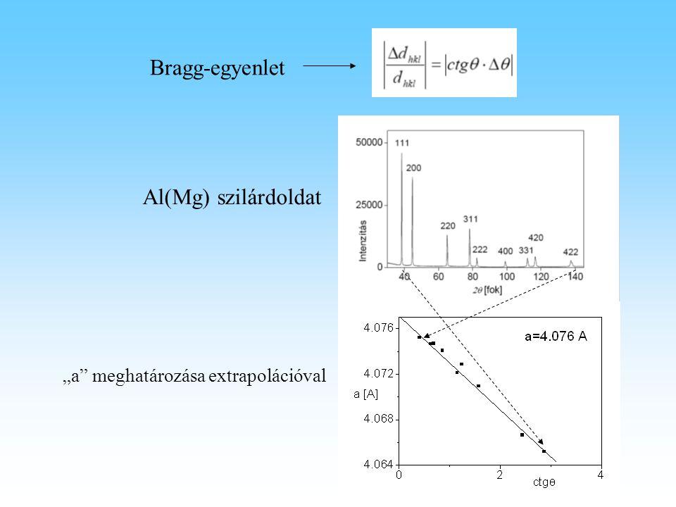 """Bragg-egyenlet """"a"""" meghatározása extrapolációval Al(Mg) szilárdoldat"""