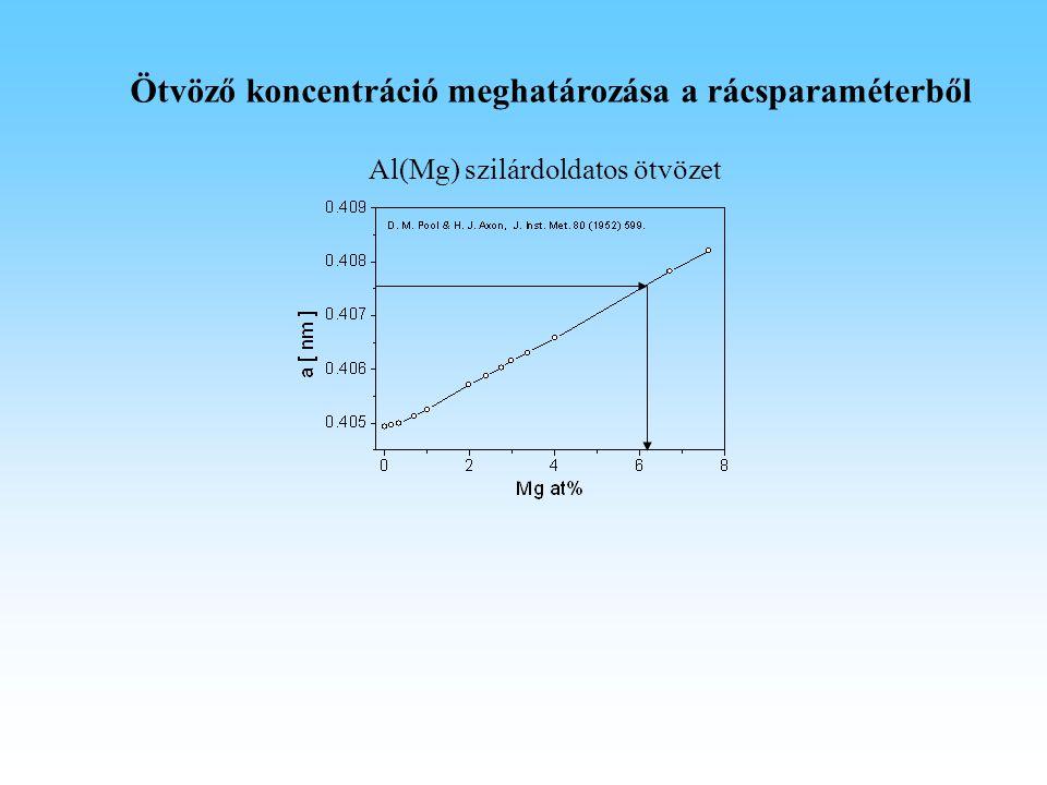 Ötvöző koncentráció meghatározása a rácsparaméterből Al(Mg) szilárdoldatos ötvözet