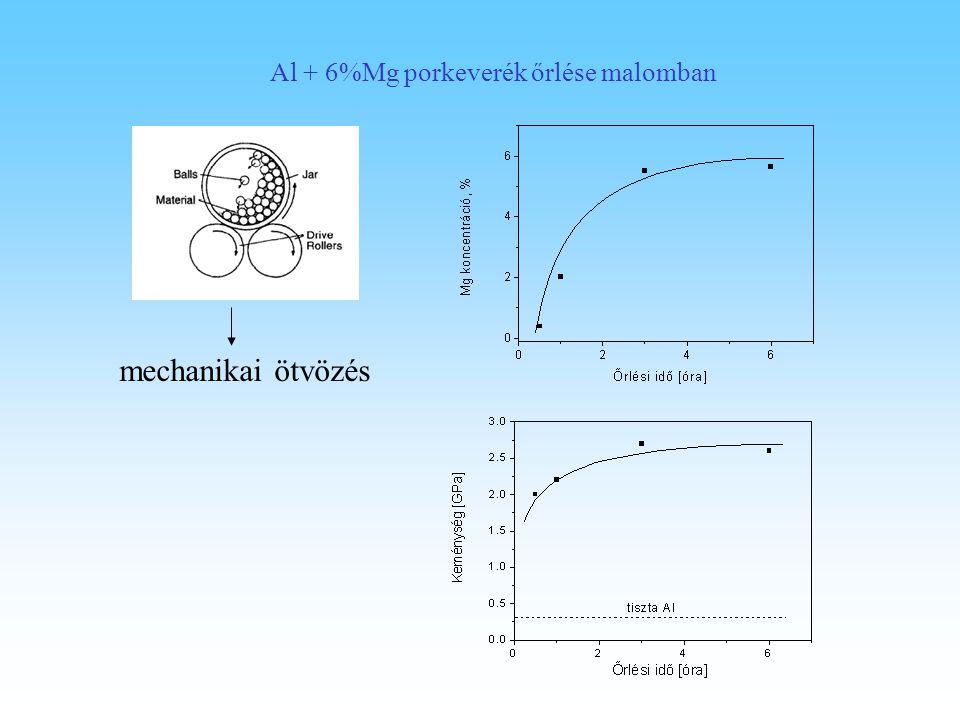 Al + 6%Mg porkeverék őrlése malomban mechanikai ötvözés