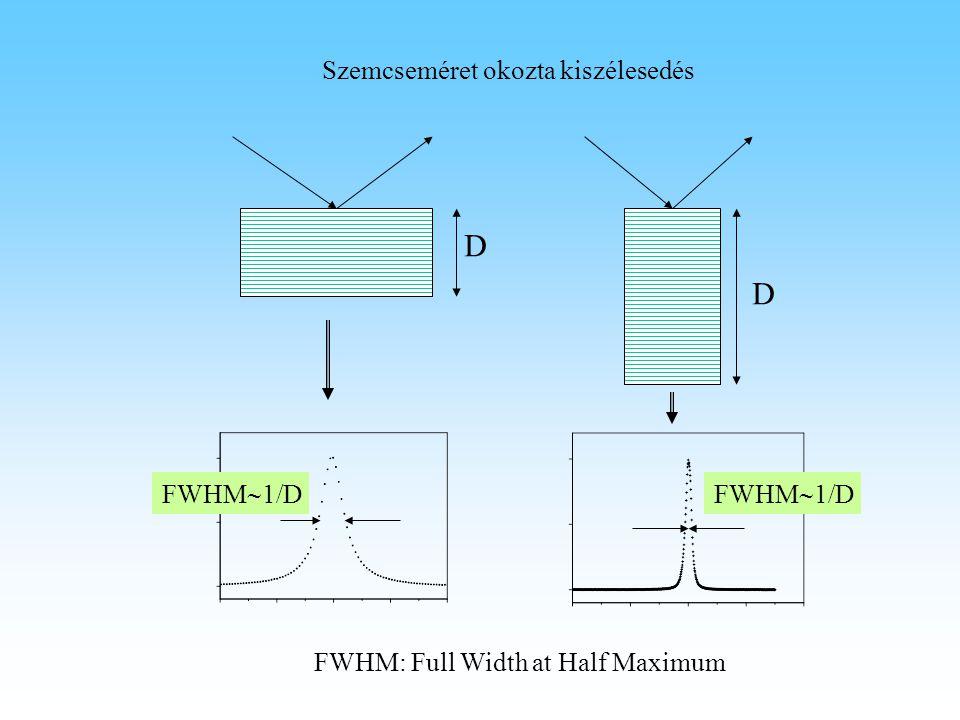 D D Szemcseméret okozta kiszélesedés FWHM  1/D FWHM: Full Width at Half Maximum