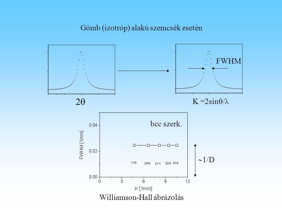 Williamson-Hall ábrázolás Gömb (izotróp) alakú szemcsék esetén K =2sin  / 22 FWHM  1/D bcc szerk.