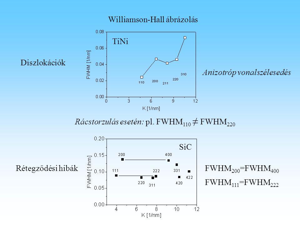 Williamson-Hall ábrázolás Anizotróp vonalszélesedés Diszlokációk Rétegződési hibákFWHM 200 =FWHM 400 TiNi SiC FWHM 111 =FWHM 222 Rácstorzulás esetén: