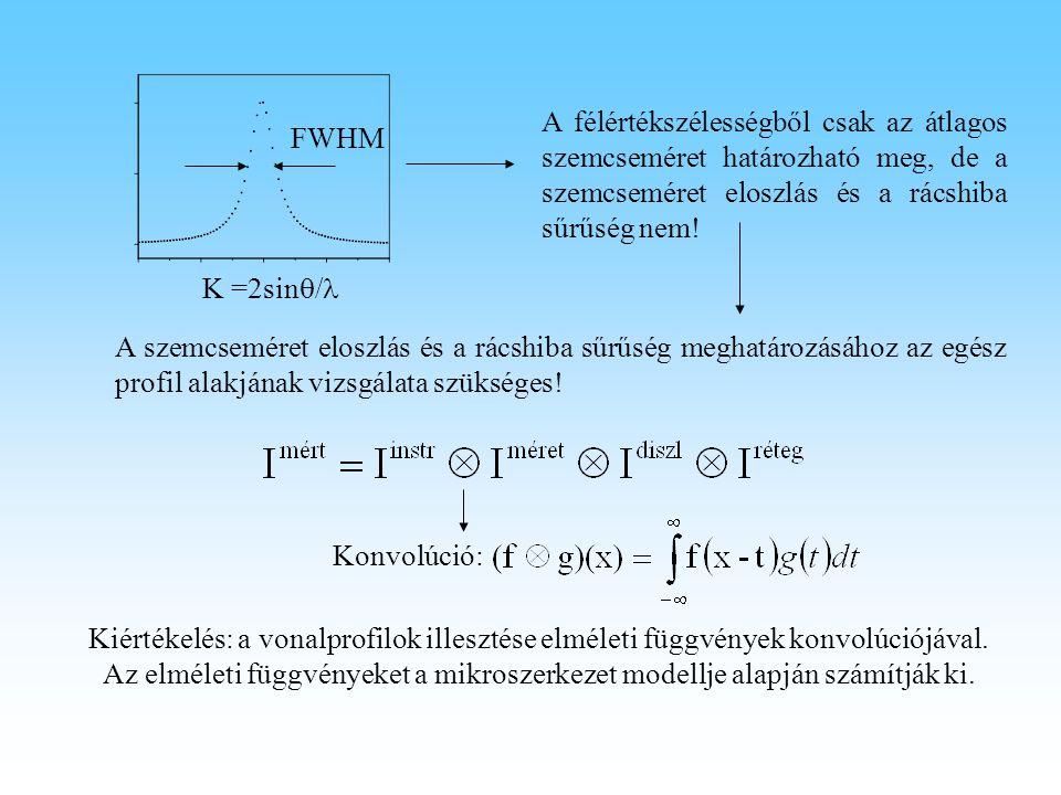 K =2sin  / FWHM A félértékszélességből csak az átlagos szemcseméret határozható meg, de a szemcseméret eloszlás és a rácshiba sűrűség nem! A szemcsem