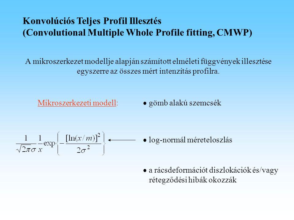 A mikroszerkezet modellje alapján számított elméleti függvények illesztése egyszerre az összes mért intenzítás profilra. Mikroszerkezeti modell:  a r
