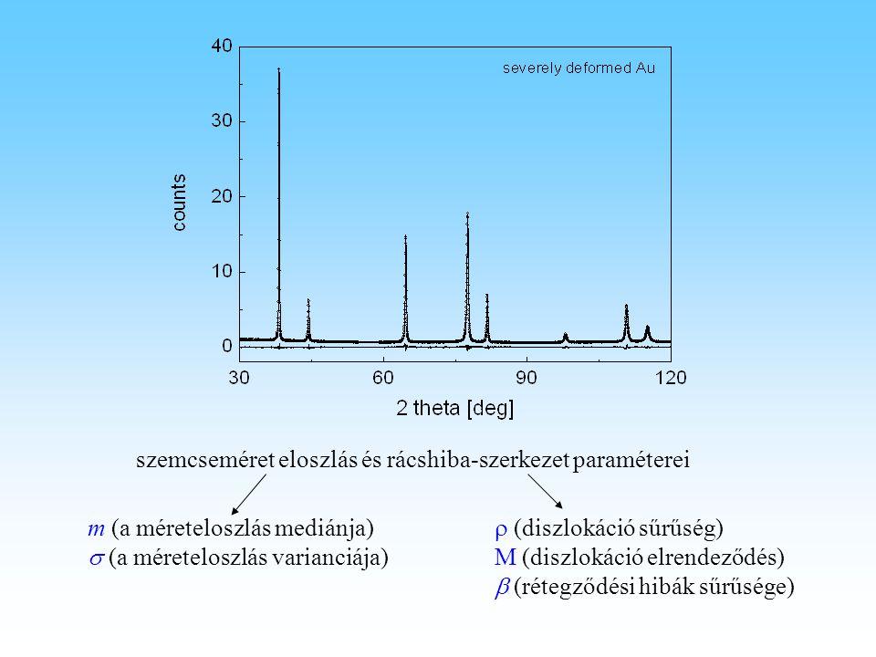 szemcseméret eloszlás és rácshiba-szerkezet paraméterei  (diszlokáció sűrűség) M (diszlokáció elrendeződés)  (rétegződési hibák sűrűsége) m (a méret