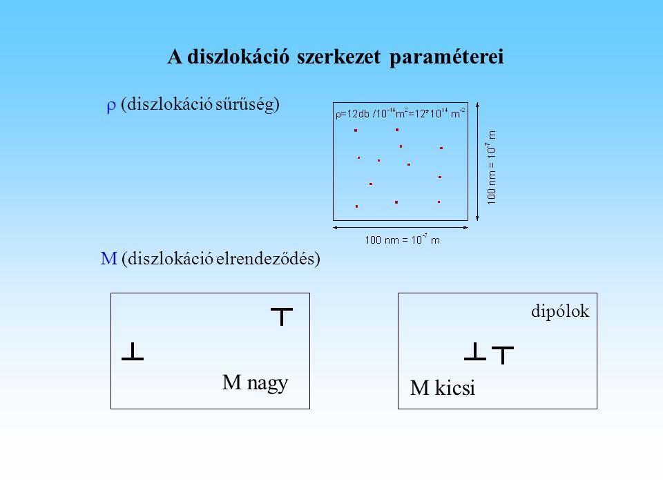 A diszlokáció szerkezet paraméterei  (diszlokáció sűrűség) M (diszlokáció elrendeződés) M nagy M kicsi dipólok