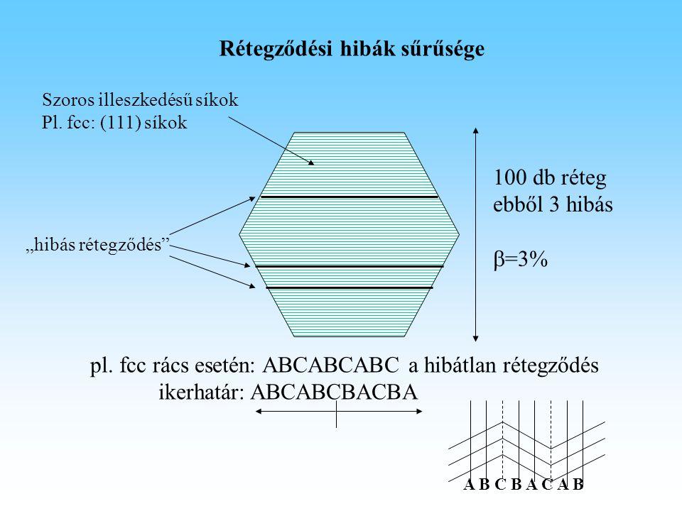 """Rétegződési hibák sűrűsége """"hibás rétegződés"""" 100 db réteg ebből 3 hibás  =3% pl. fcc rács esetén: ABCABCABC a hibátlan rétegződés ikerhatár: ABCABCB"""