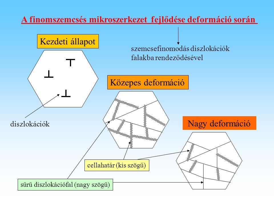 A finomszemcsés mikroszerkezet fejlődése deformáció során Kezdeti állapot Nagy deformáció Közepes deformáció cellahatár (kis szögű) sűrű diszlokációfa