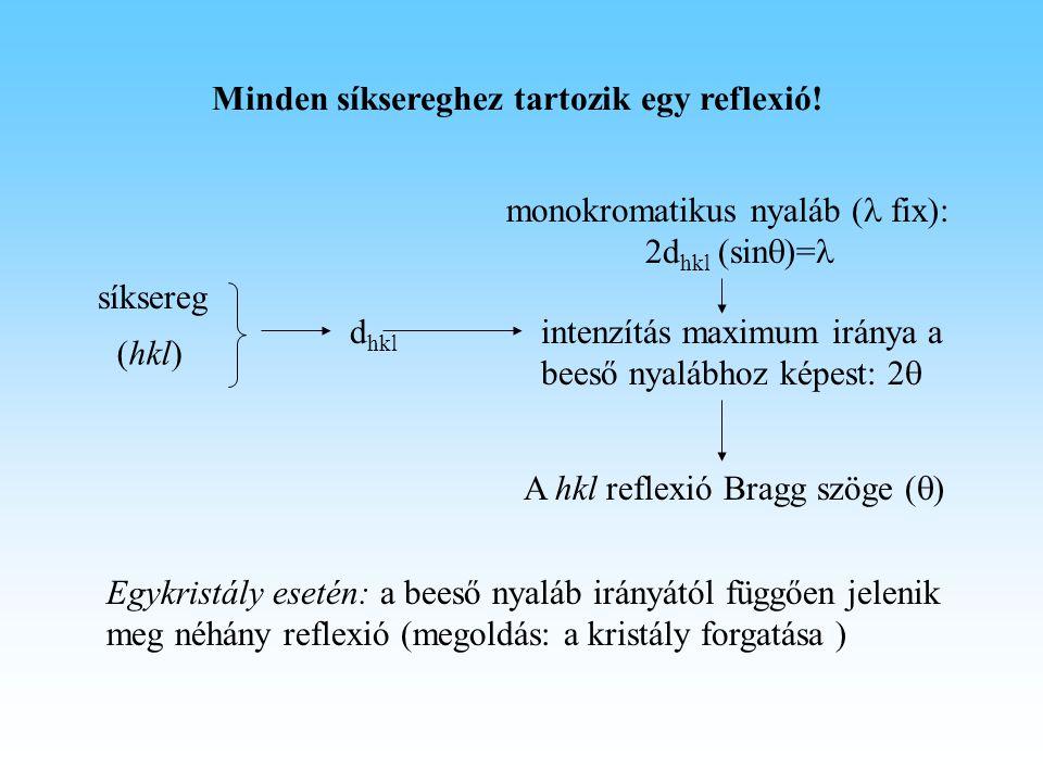 (hkl) síksereg d hkl monokromatikus nyaláb ( fix): 2d hkl (sin  )= intenzítás maximum iránya a beeső nyalábhoz képest: 2  Egykristály esetén: a bees