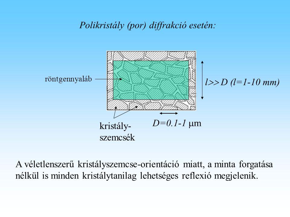 D=0.1-1  m kristály- szemcsék Polikristály (por) diffrakció esetén: A véletlenszerű kristályszemcse-orientáció miatt, a minta forgatása nélkül is min