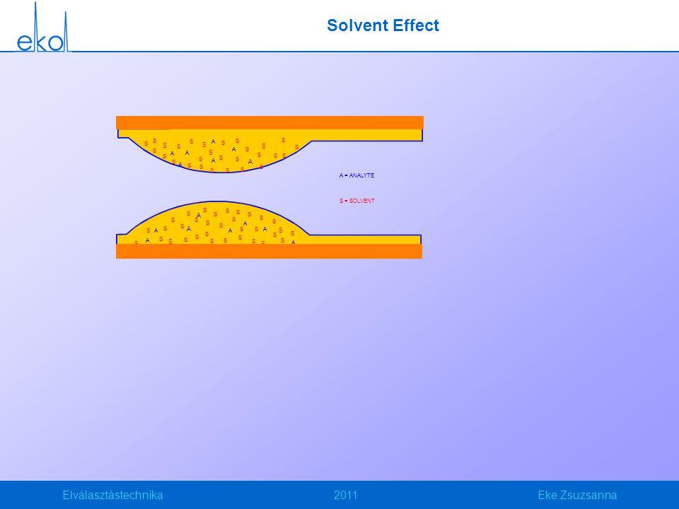 Elválasztástechnika2011Eke Zsuzsanna Az EPC plusz funkciói Constans flow Pulsed split és pulsed splitless Gas Saver Split vent flow (mL/min) 200 - 175 - 150 - 100 - 75 - -2 -1 0 1 2 3 4 5 6 7 8 9 10 Prep Run Time Gas Saver Flow Start Gas saver time set to 2.5 min.
