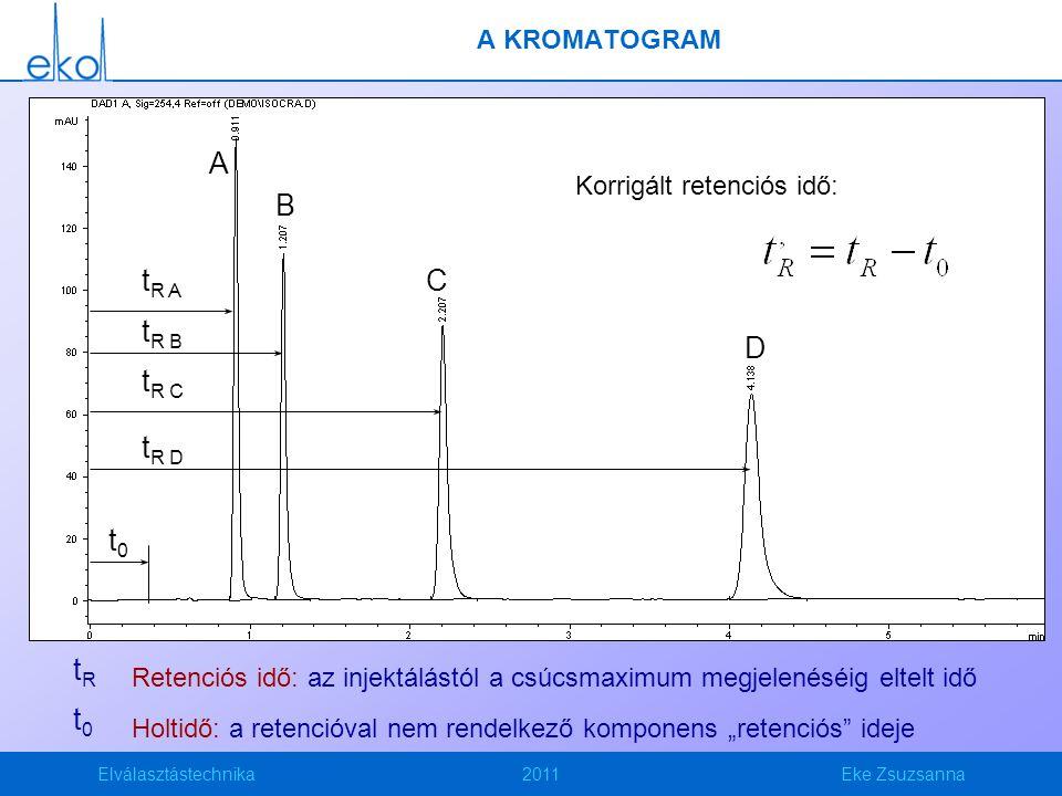 """Elválasztástechnika2011Eke Zsuzsanna A KROMATOGRAM A C B D t0t0 t R A t R B t R C t R D tRtR Retenciós idő: az injektálástól a csúcsmaximum megjelenéséig eltelt idő t0t0 Holtidő: a retencióval nem rendelkező komponens """"retenciós ideje Korrigált retenciós idő:"""