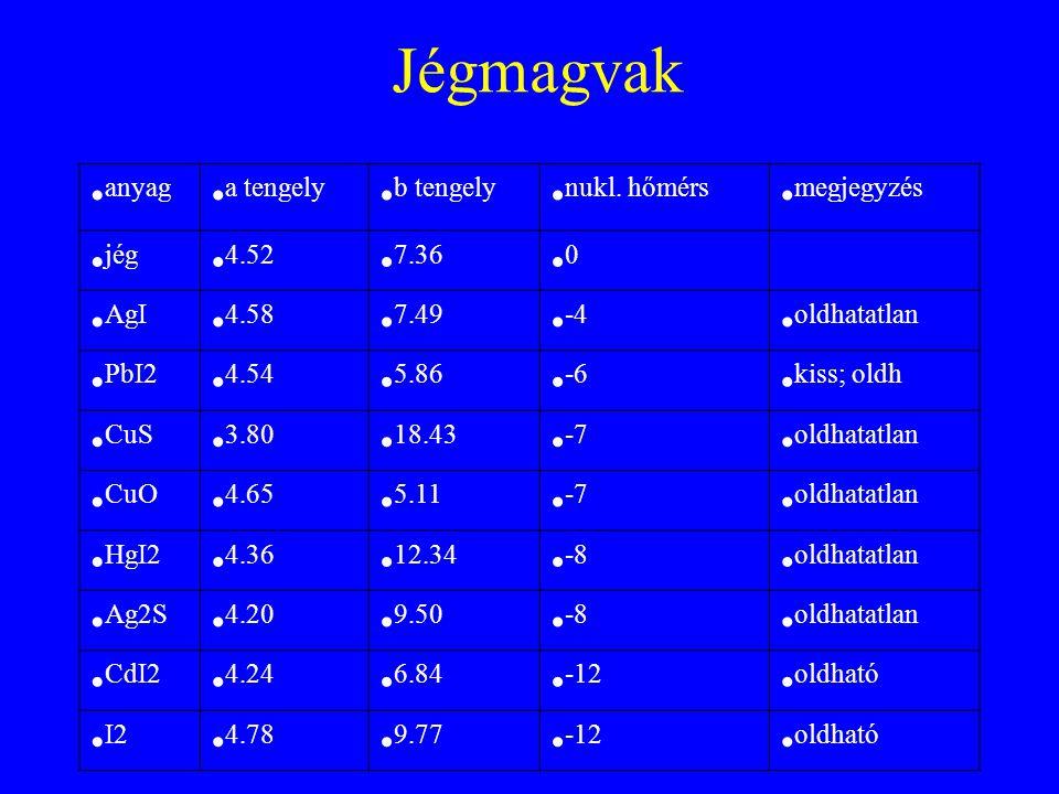 Jégmagvak anyag a tengely b tengely nukl. hőmérs megjegyzés jég 4.52 7.36 0 AgI 4.58 7.49 -4 oldhatatlan PbI2 4.54 5.86 -6 kiss; oldh CuS 3.80 18.43 -