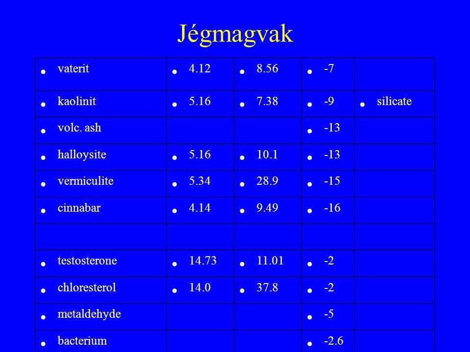 Jégmagvak vaterit 4.12 8.56 -7 kaolinit 5.16 7.38 -9 silicate volc. ash -13 halloysite 5.16 10.1 -13 vermiculite 5.34 28.9 -15 cinnabar 4.14 9.49 -16