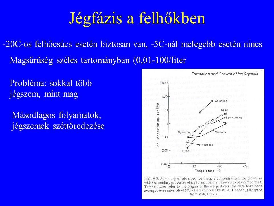 Jégfázis a felhőkben -20C-os felhőcsúcs esetén biztosan van, -5C-nál melegebb esetén nincs Magsűrűség széles tartományban (0,01-100/liter Probléma: so