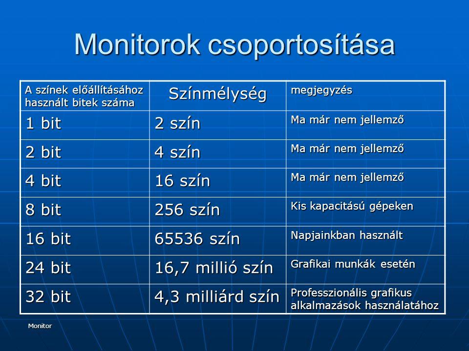 Monitor Monitorok csoportosítása A színek előállításához használt bitek száma Színmélységmegjegyzés 1 bit 2 szín Ma már nem jellemző 2 bit 4 szín Ma már nem jellemző 4 bit 16 szín Ma már nem jellemző 8 bit 256 szín Kis kapacitású gépeken 16 bit 65536 szín Napjainkban használt 24 bit 16,7 millió szín Grafikai munkák esetén 32 bit 4,3 milliárd szín Professzionális grafikus alkalmazások használatához