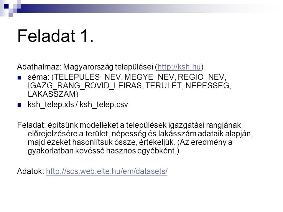 Feladat 1. Adathalmaz: Magyarország települései (http://ksh.hu)http://ksh.hu séma: (TELEPULES_NEV, MEGYE_NEV, REGIO_NEV, IGAZG_RANG_ROVID_LEIRAS, TERU