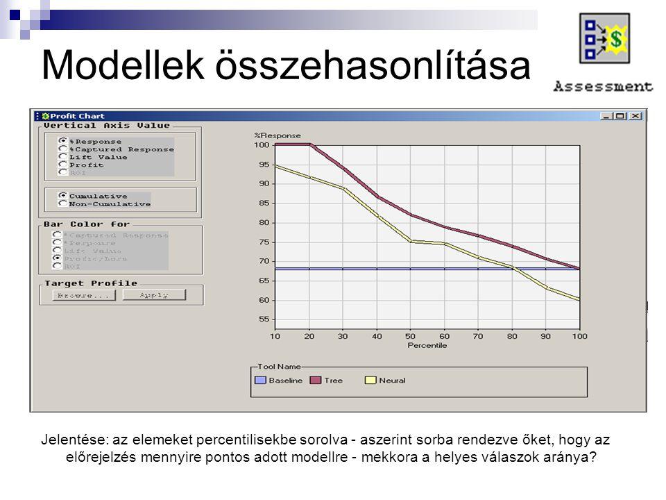 Modellek összehasonlítása Jelentése: az elemeket percentilisekbe sorolva - aszerint sorba rendezve őket, hogy az előrejelzés mennyire pontos adott mod