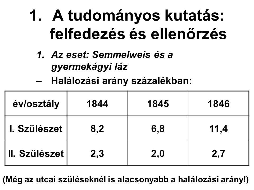 1.A tudományos kutatás: felfedezés és ellenőrzés 1.Az eset: Semmelweis és a gyermekágyi láz –Halálozási arány százalékban: év/osztály184418451846 I. S