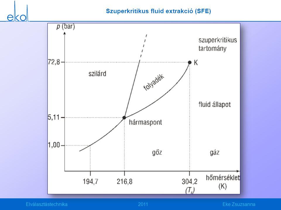 Elválasztástechnika2011Eke Zsuzsanna Szuperkritikus fluid extrakció (SFE)