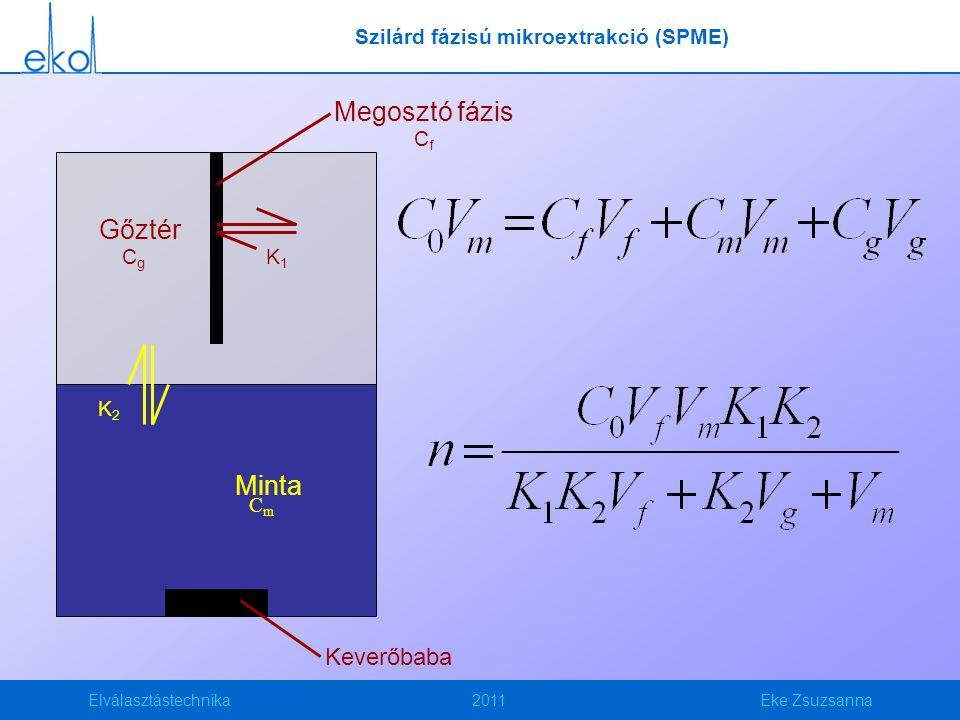 Elválasztástechnika2011Eke Zsuzsanna Keverőbaba K2K2 K1K1 Gőztér CgCg Minta CmCm Megosztó fázis CfCf Szilárd fázisú mikroextrakció (SPME)