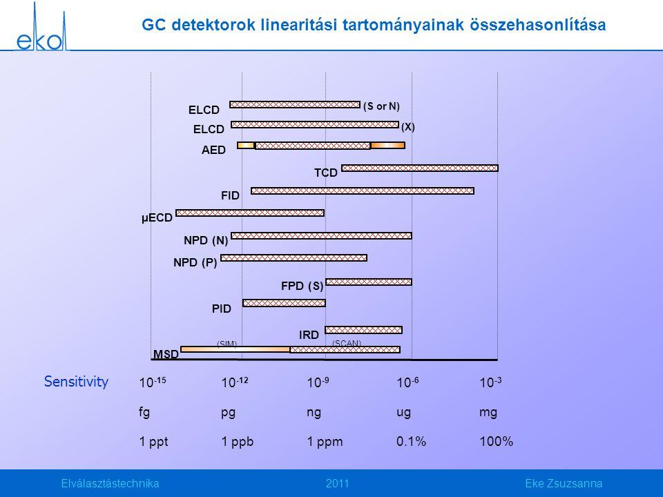 Elválasztástechnika2011Eke Zsuzsanna GC detektorok linearitási tartományainak összehasonlítása MSD IRD PID FPD (S) NPD (P) NPD (N) µECD FID TCD AED 10 -3 mg 100% Sensitivity (SIM) (SCAN) ELCD (X) ELCD (S or N) 10 -6 ug 0.1% 10 -9 ng 1 ppm 10 -12 pg 1 ppb 10 -15 fg 1 ppt