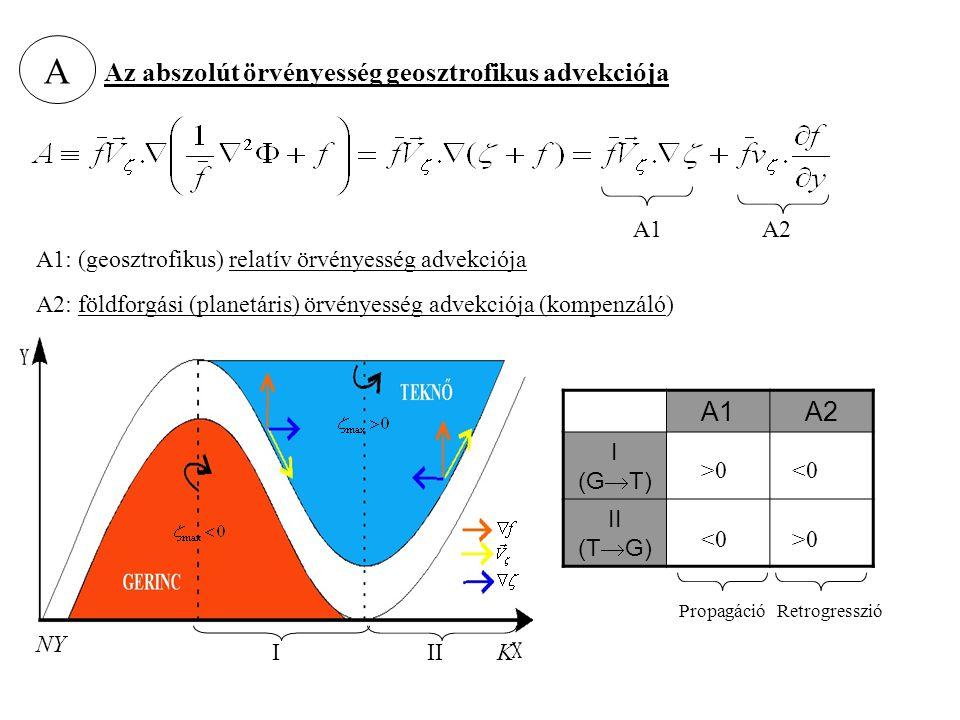 A Az abszolút örvényesség geosztrofikus advekciója A1A2 A2: földforgási (planetáris) örvényesség advekciója (kompenzáló) III NY K A1A2 I (G  T) II (T