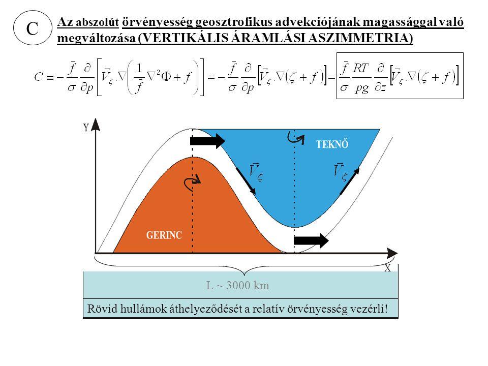 C Az abszolút örvényesség geosztrofikus advekciójának magassággal való megváltozása (VERTIKÁLIS ÁRAMLÁSI ASZIMMETRIA) L ~ 3000 km Rövid hullámok áthel