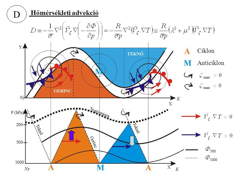 D Hőmérsékleti advekció Ciklon Anticiklon