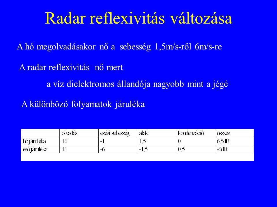 Radar reflexivitás változása A hó megolvadásakor nő a sebesség 1,5m/s-ről 6m/s-re A radar reflexivitás nő mert a víz dielektromos állandója nagyobb mi