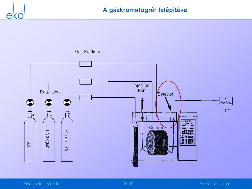 Elválasztástechnika2009Eke Zsuzsanna A gázkromatográf felépítése Column Regulators Air Hydrogen Carrier Gas Gas Purifiers Injection Port Detector PC