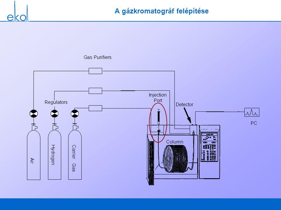 Az EPC plusz funkciói Constans flow Pulsed split és pulsed splitless Gas Saver Split vent flow (mL/min) 200 - 175 - 150 - 100 - 75 - -2 -1 0 1 2 3 4 5 6 7 8 9 10 Prep Run Time Gas Saver Flow Start Gas saver time set to 2.5 min.