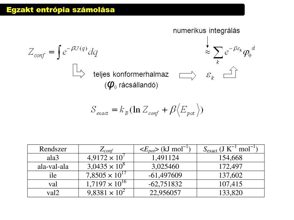 Egzakt entrópia számolása numerikus integrálás teljes konformerhalmaz ( φ 0 rácsállandó)