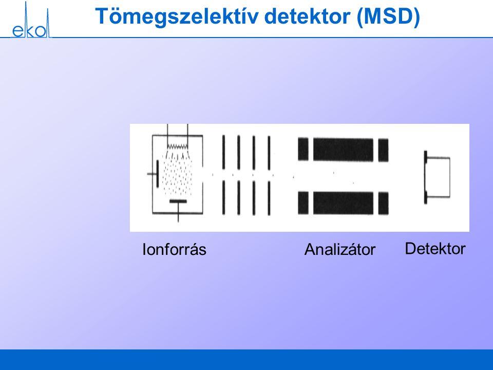 Tömegszelektív detektor (MSD) IonforrásAnalizátor Detektor