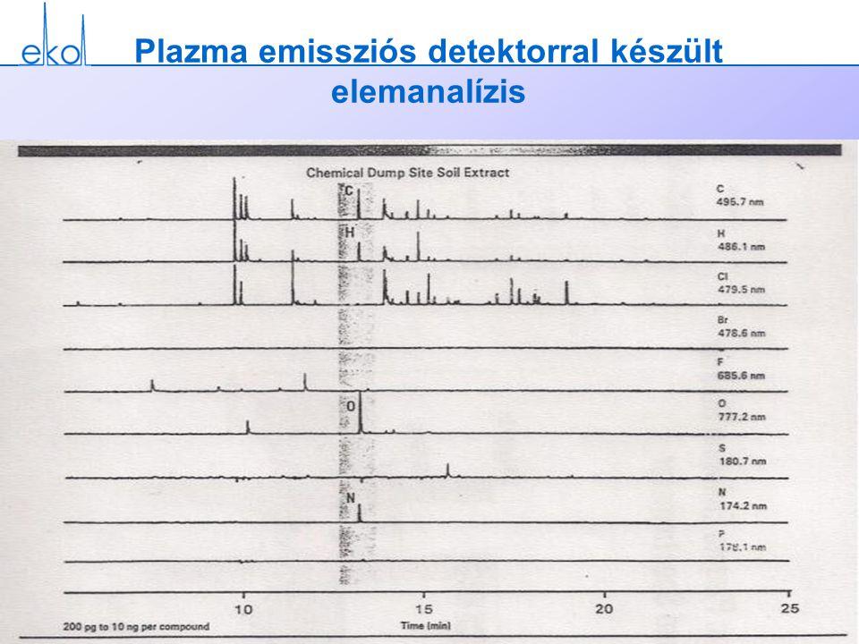 Plazma emissziós detektorral készült elemanalízis
