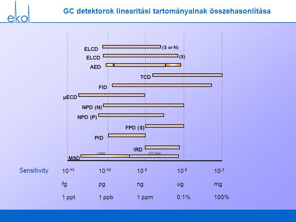 GC detektorok linearitási tartományainak összehasonlítása MSD IRD PID FPD (S) NPD (P) NPD (N) µECD FID TCD AED 10 -3 mg 100% Sensitivity (SIM) (SCAN) ELCD (X) ELCD (S or N) 10 -6 ug 0.1% 10 -9 ng 1 ppm 10 -12 pg 1 ppb 10 -15 fg 1 ppt