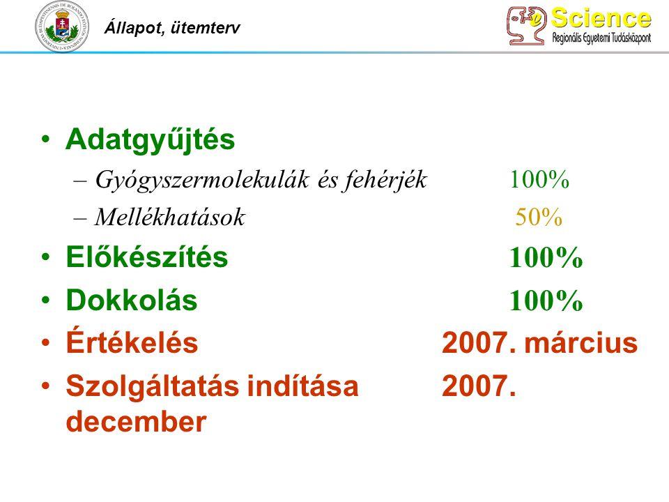 Adatgyűjtés –Gyógyszermolekulák és fehérjék100% –Mellékhatások 50% Előkészítés 100% Dokkolás 100% Értékelés2007. március Szolgáltatás indítása2007. de