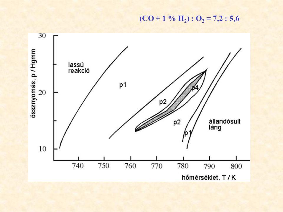 (CO + 1 % H 2 ) : O 2 = 7,2 : 5,6