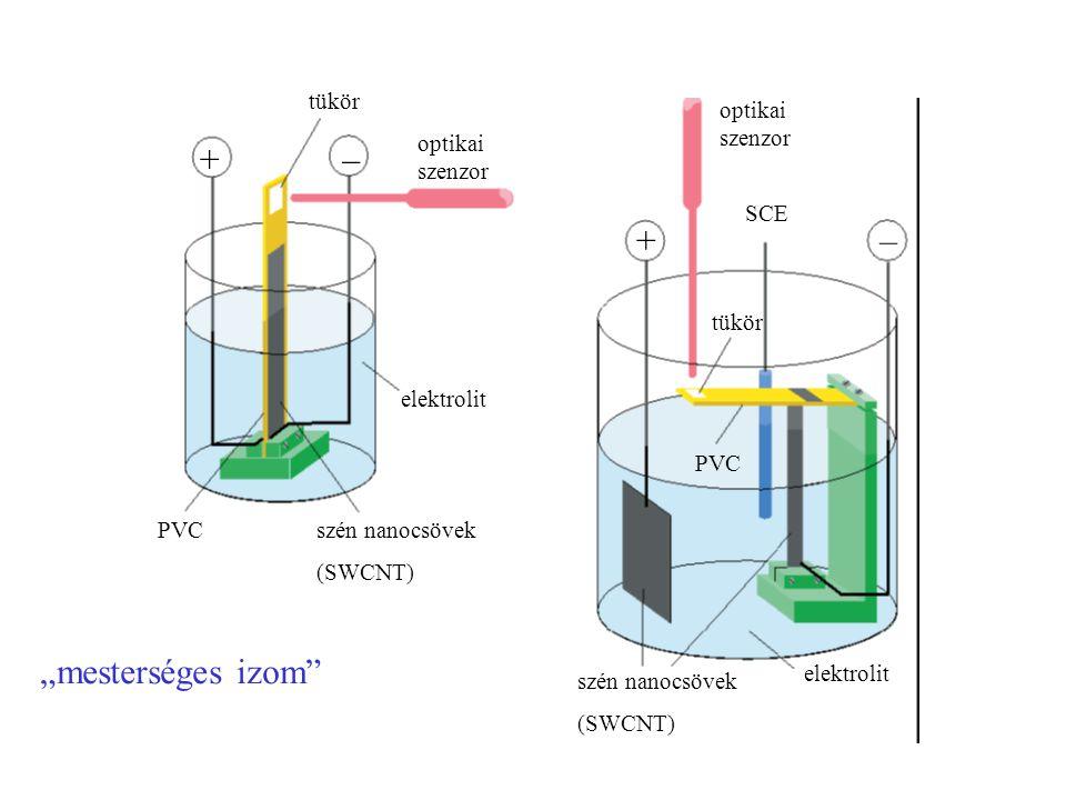 """tükör optikai szenzor +– –+ SCE tükör PVC elektrolit szén nanocsövek (SWCNT) szén nanocsövek (SWCNT) """"mesterséges izom"""""""