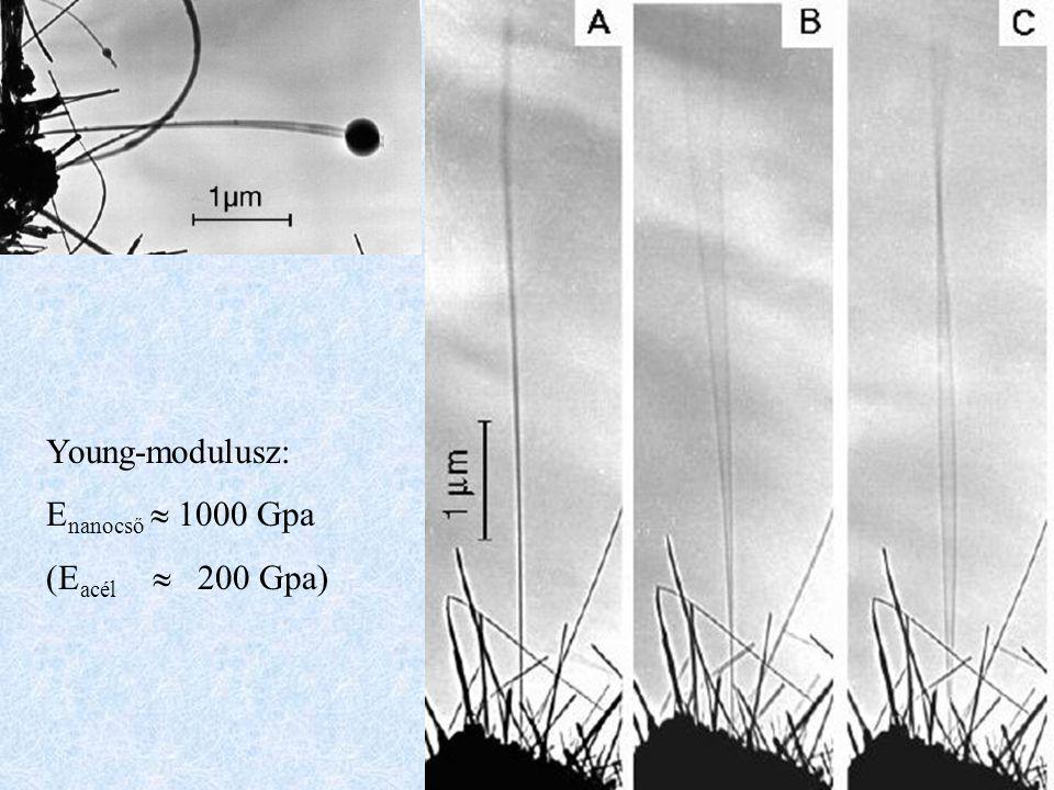 Young-modulusz: E nanocső  1000 Gpa (E acél  200 Gpa)